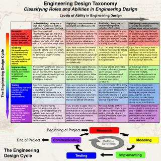 Engineering Design Taxonomy Classifying Roles and Abilities in Engineering Design