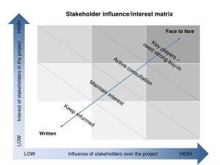 Stakeholder influence/interest matrix