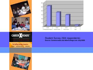 Student Survey (504 respondents) Source: Careerxroads and AfterCollege July/2008