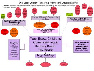 West Essex Childrens Commissioning & Delivery Board: Ray Gooding