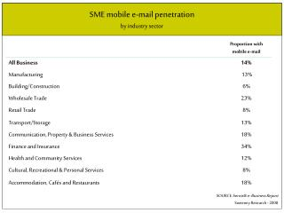 SME mobile e-mail penetration by industry sector