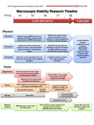 Macroscopic  Stability Research Timeline