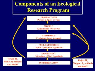 Retain H o Refute hypothesis and model