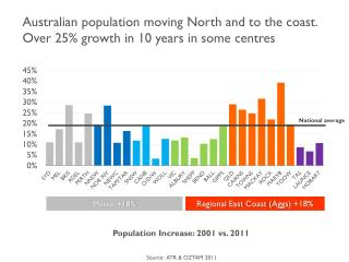 Population Increase: 2001 vs.  2011