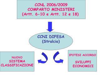 CCNL 2006/2009 COMPARTO MINISTERI (Artt. 6-10 e Artt. 12 e 18)