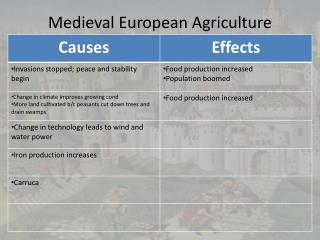 Medieval European Agriculture