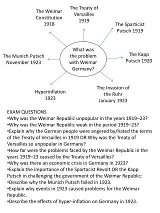 What was the problem with Weimar Germany?
