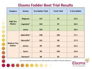 Fodder Beet Trial Results