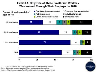 Exhibit 1. Only One of Three Small-Firm Workers  Was Insured Through Their Employer in 2010