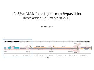 LCLS2sc MAD files: Injector to Bypass Line lattice version 1.2 (October 30, 2013)