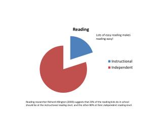 lots of easy reading chart