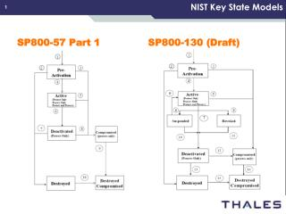 NIST Key State Models