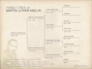 MARTIN LUTHER KING SR.