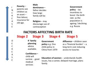 FACTORS AFFECTING BIRTH RATE Stage 2      Stage 3       Stage 4        Stage 5
