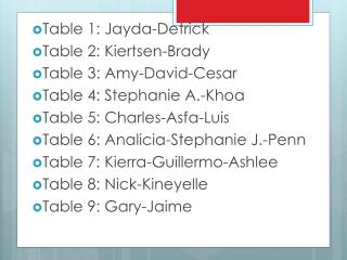 Table 1 :  Jayda-Detrick Table 2:  Kiertsen -Brady Table  3 : Amy-David-Cesar