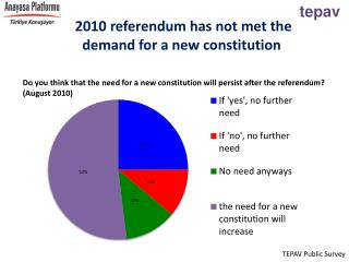 2010 referendum has not met the demand for a new constitution