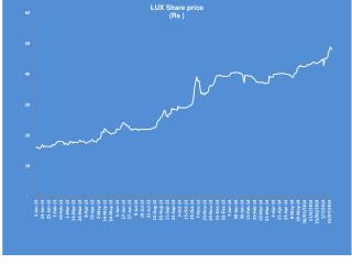 share price July 2014
