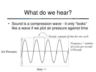 What do we hear?