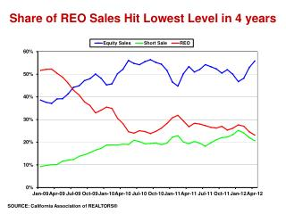 Share of REO Sales Hit Lowest Level in 4 years