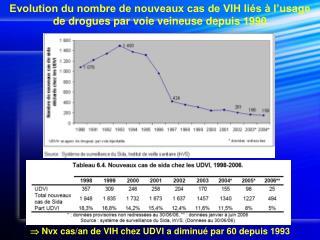 Evolution du nombre de nouveaux cas de VIH liés à l'usage de drogues par voie veineuse depuis 1990