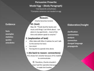Persuasive Prewrite Model Egg – (Body Paragraph) * Use keywords and phrases
