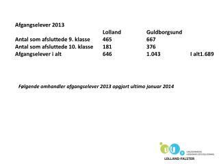 Afgangselever 2013 Lolland Guldborgsund  Antal  som afsluttede 9. klasse  465 667