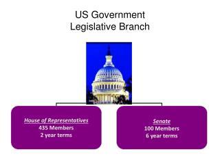 US Government Legislative Branch