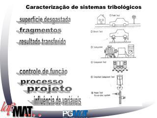 Caracterização de sistemas tribológicos
