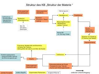 """Struktur des KB """"Struktur der Materie """""""