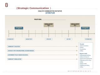 { Strategic Communication  }