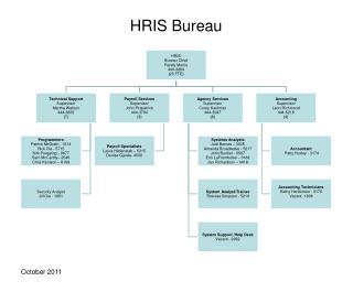 HRIS Bureau