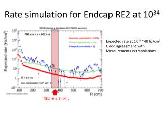 Rate simulation for  Endcap  RE2 at 10 34