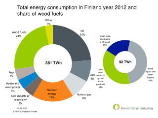 Total energy consumption in Finland year 2012 and share of wood fuels