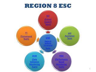 REGION 8 ESC