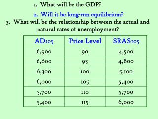 1.  What will be the GDP?