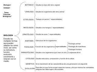 Biología I Unidad I