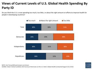 Views of Current Levels of U.S. Global Health Spending By Party ID