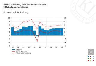 BNP i världen, OECD-länderna och tillväxtekonomierna