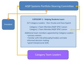 AQIP Systems Portfolio Steering Committee