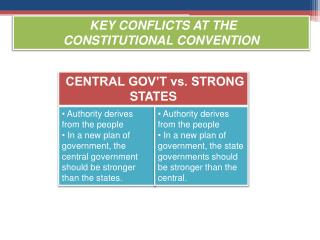 Key Conflicts at the  Constitutional Convention