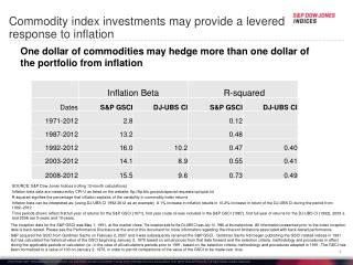 Commodity index investments may provide a levered response to inflation
