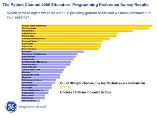 The Patient Channel 2006 Educators' Programming Preference Survey Results