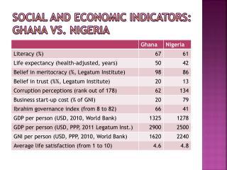 Social and economic indicators: Ghana vs. Nigeria