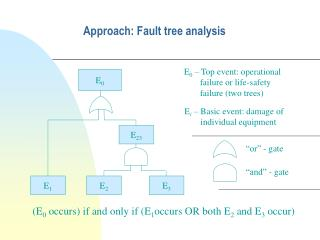 Approach: Fault tree analysis