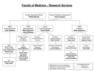 Faculty of Medicine – Research Services