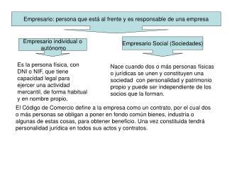 Empresario: persona que está al frente y es responsable de una empresa