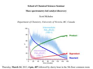 School of Chemical Sciences Seminar Mass spectrometry-led catalyst discovery Scott McIndoe