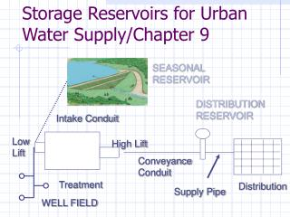 Storage Reservoirs for Urban Water Supply