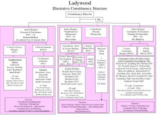 Ladywood Illustrative Constituency Structure