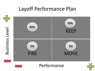 Layoff Performance Plan